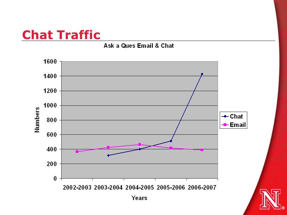 Chat Traffic