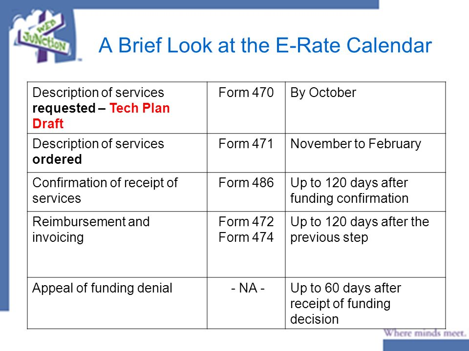 A Brief Look at the E-Rate Calendar Description of services requested – Tech Plan Draft Form 470By October Description of services ordered Form 471November to February Confirmation of receipt of services Form 486Up to 120 days after funding confirmation Reimbursement and invoicing Form 472 Form 474 Up to 120 days after the previous step Appeal of funding denial - NA -Up to 60 days after receipt of funding decision