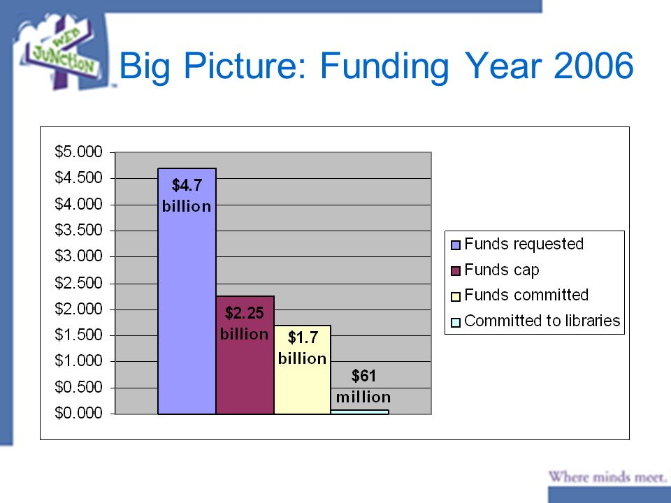 Big Picture: Funding Year 2006