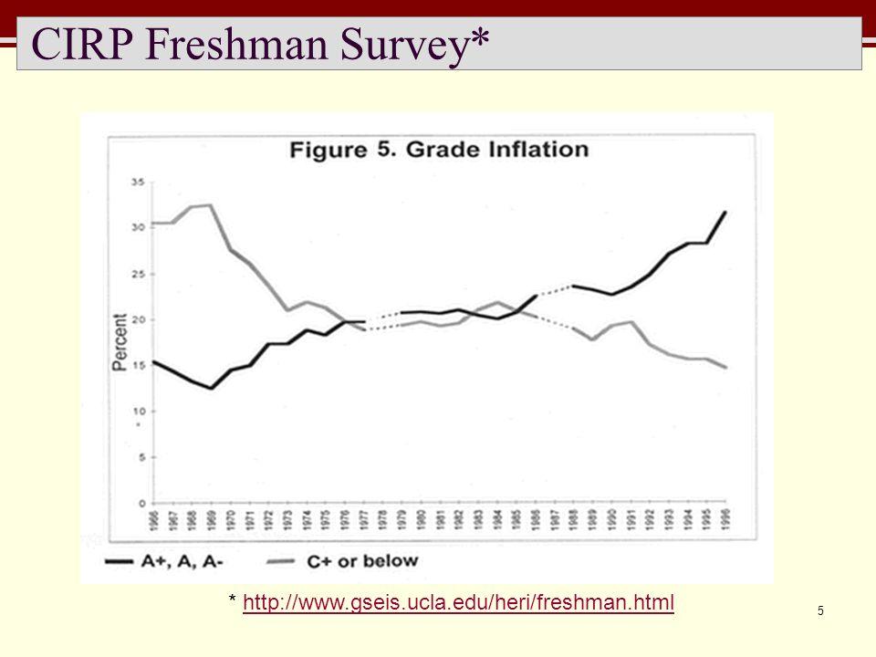 5 CIRP Freshman Survey* * http://www.gseis.ucla.edu/heri/freshman.htmlhttp://www.gseis.ucla.edu/heri/freshman.html