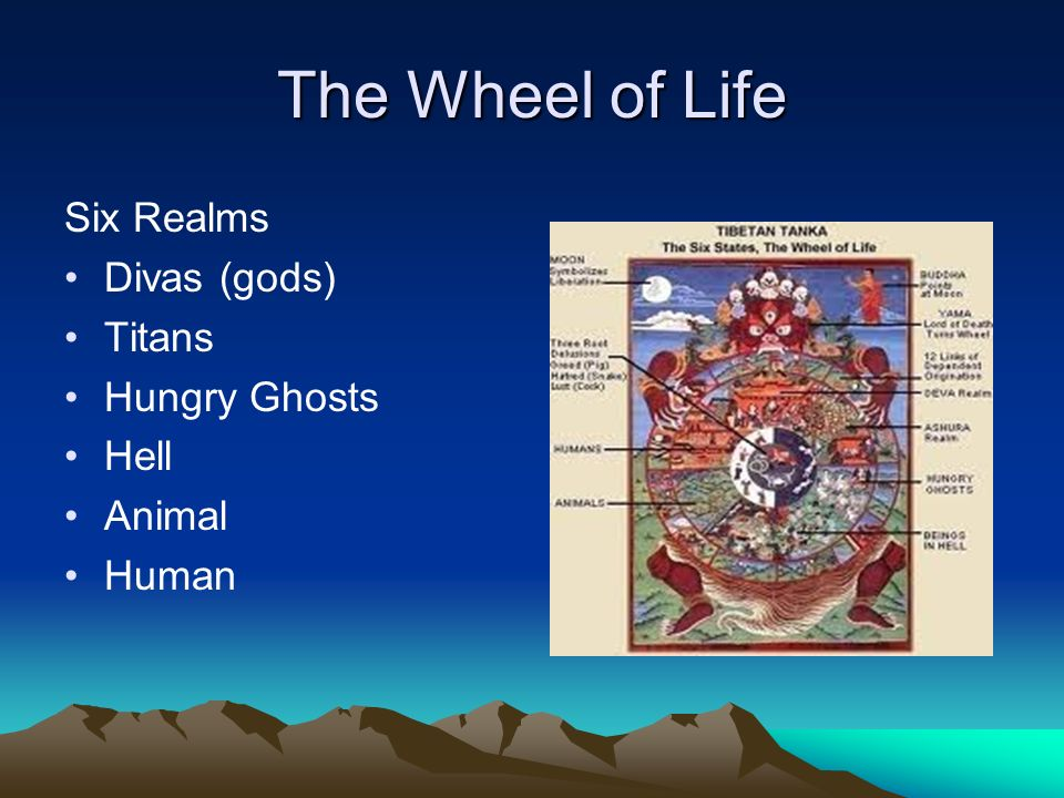 The Wheel of Life Six Realms Divas (gods) Titans Hungry Ghosts Hell Animal Human