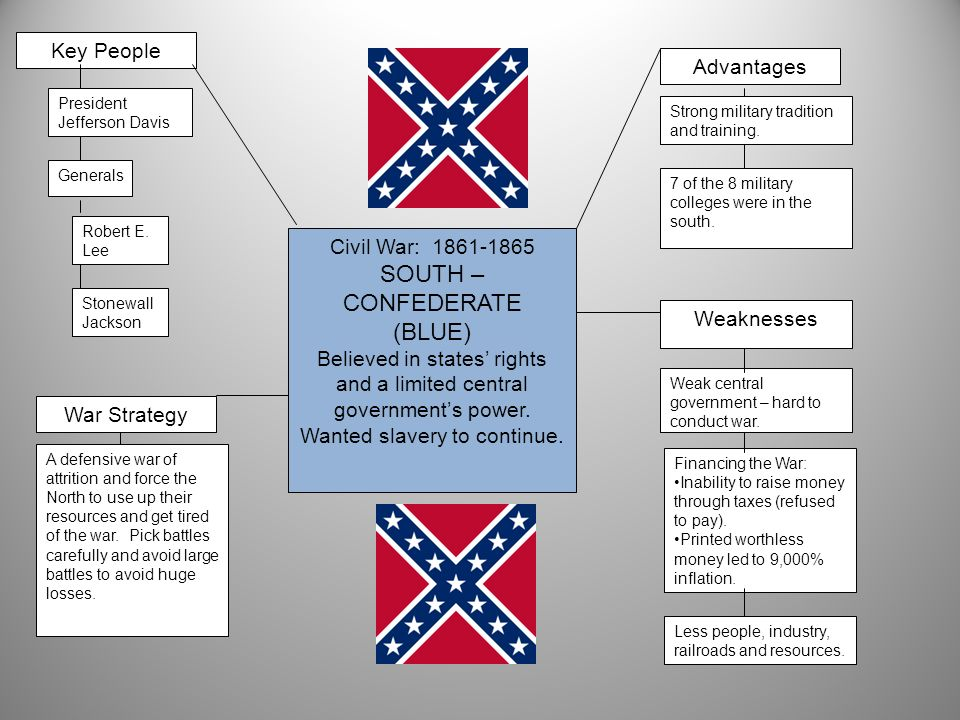 Civil War: 1861-1865 SOUTH – CONFEDERATE (BLUE) Believed in states rights and a limited central governments power. Wanted slavery to continue. General