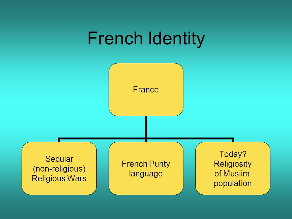 French Identity France Secular (non-religious) Religious Wars French Purity language Today? Religiosity of Muslim population