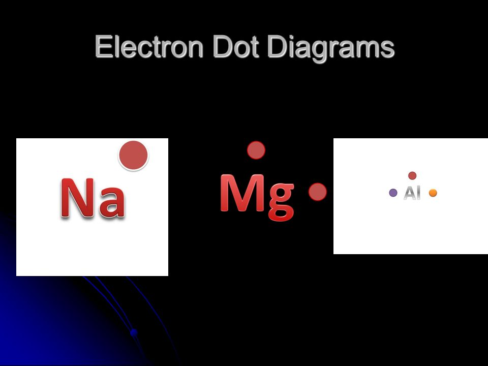 Electron Dot Diagrams