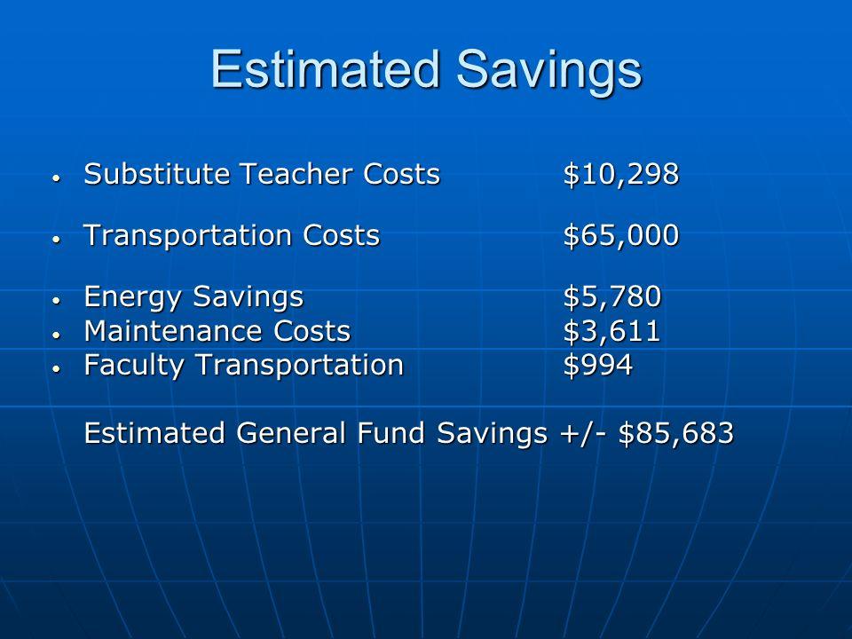 Estimated Savings Substitute Teacher Costs$10,298 Substitute Teacher Costs$10,298 Transportation Costs$65,000 Transportation Costs$65,000 Energy Savin