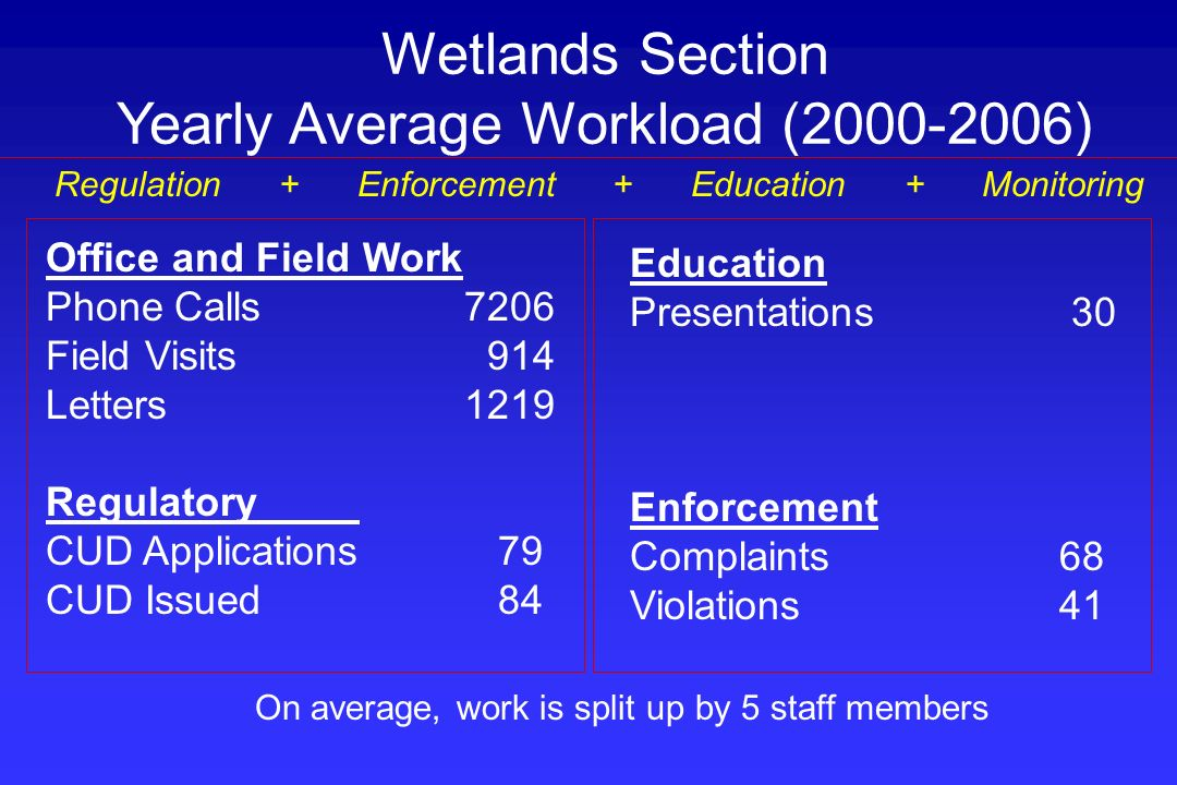 Office and Field Work Phone Calls7206 Field Visits 914 Letters1219 Regulatory CUD Applications 79 CUD Issued 84 Wetlands Section Yearly Average Worklo