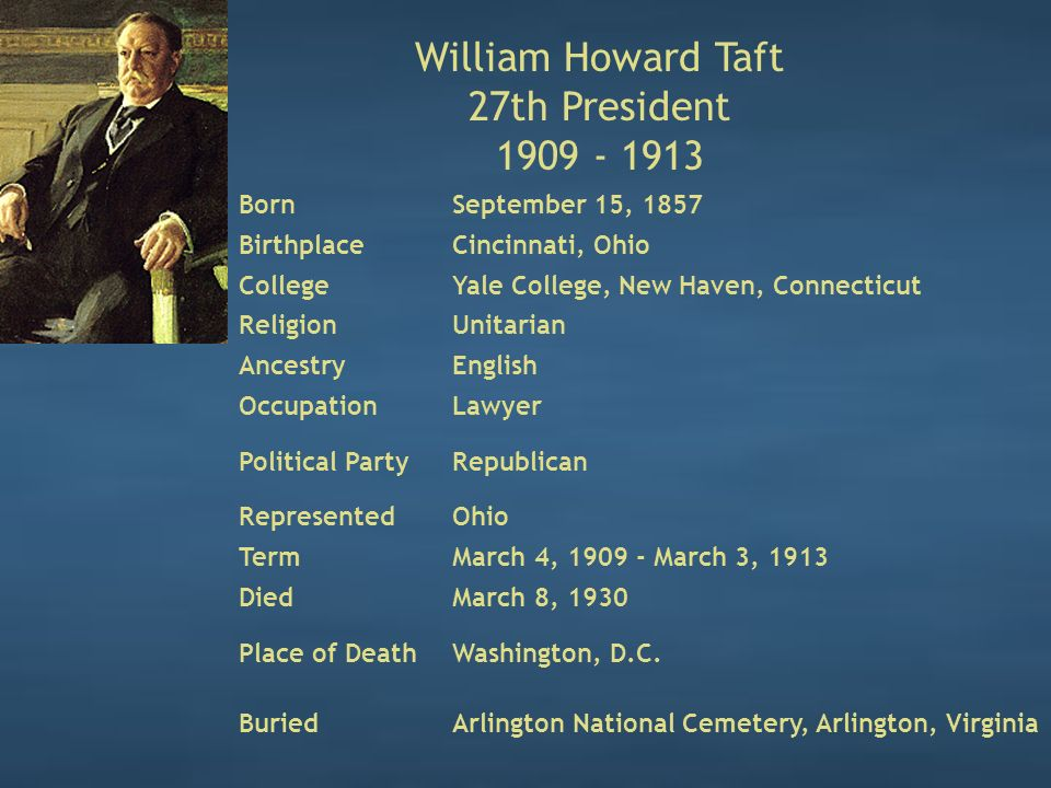 William Howard Taft 27th President 1909 - 1913 BornSeptember 15, 1857 BirthplaceCincinnati, Ohio CollegeYale College, New Haven, Connecticut ReligionUnitarian AncestryEnglish OccupationLawyer Political PartyRepublican RepresentedOhio TermMarch 4, 1909 - March 3, 1913 DiedMarch 8, 1930 Place of DeathWashington, D.C.
