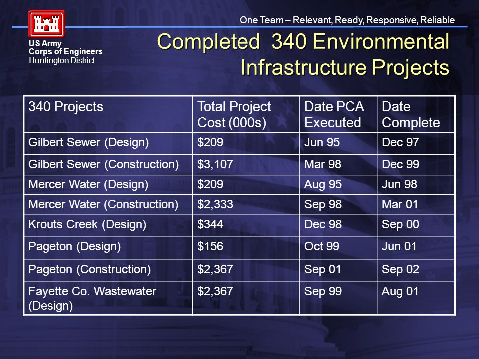 One Team – Relevant, Ready, Responsive, Reliable US Army Corps of Engineers Huntington District Completed 340 Environmental Infrastructure Projects 34