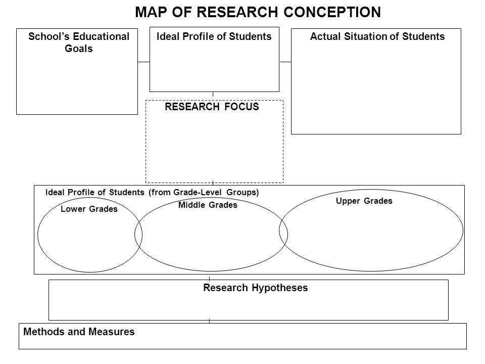 Schools Educational Goals Ideal Profile of StudentsActual Situation of Students MAP OF RESEARCH CONCEPTION RESEARCH FOCUS Ideal Profile of Students (f