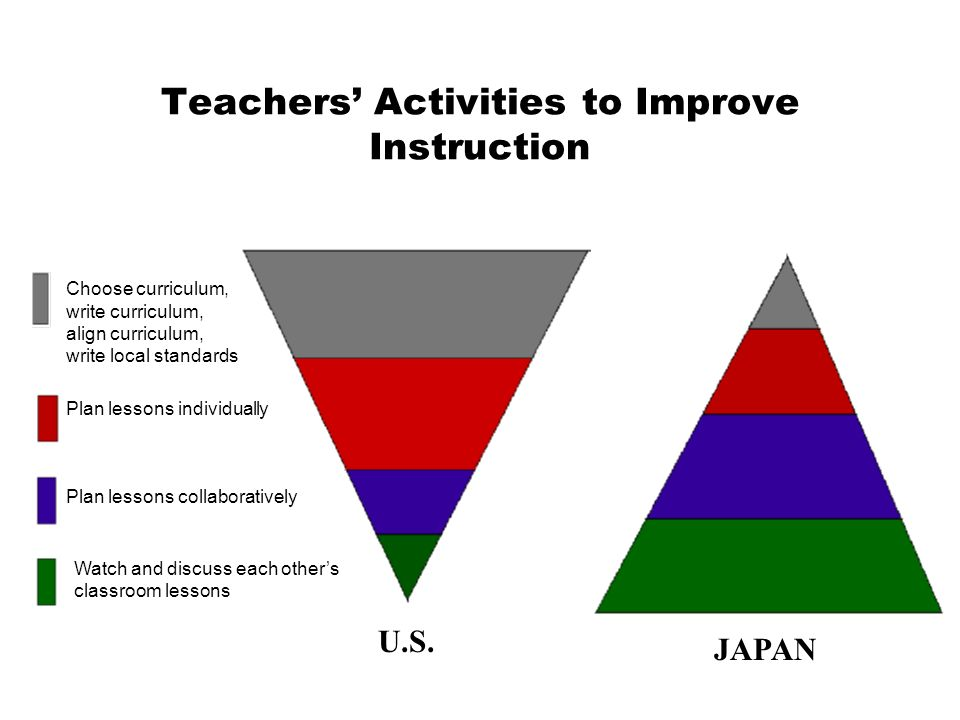 Teachers Activities to Improve Instruction Choose curriculum, write curriculum, align curriculum, write local standards U.S. JAPAN Plan lessons indivi