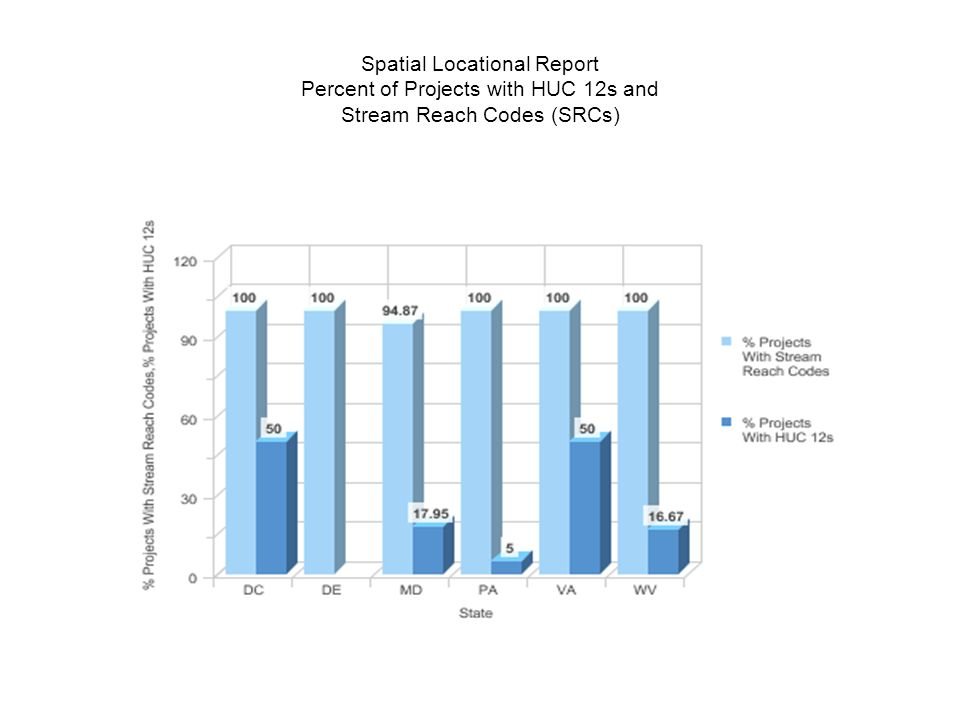 Spatial Locational Report Percent of Projects with HUC 12s and Stream Reach Codes (SRCs)