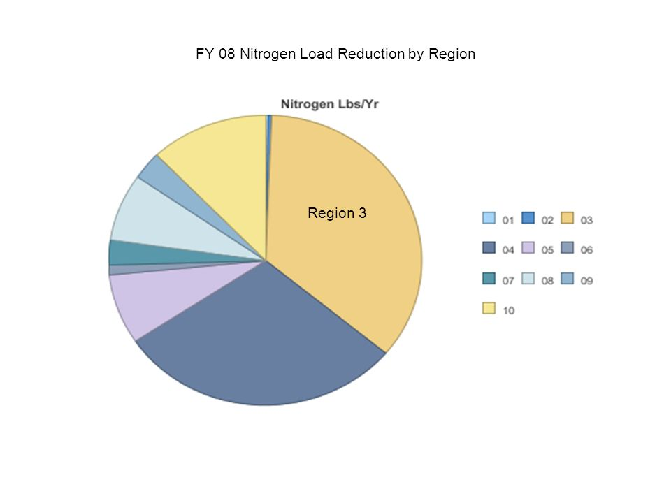 FY 08 Nitrogen Load Reduction by Region Region 3