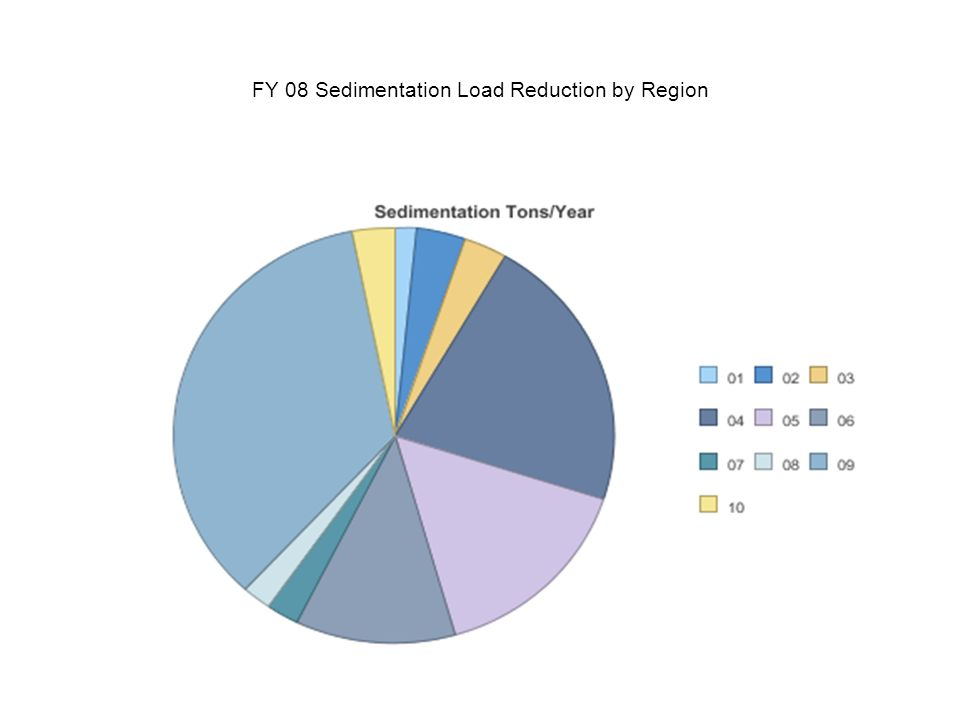 FY 08 Sedimentation Load Reduction by Region
