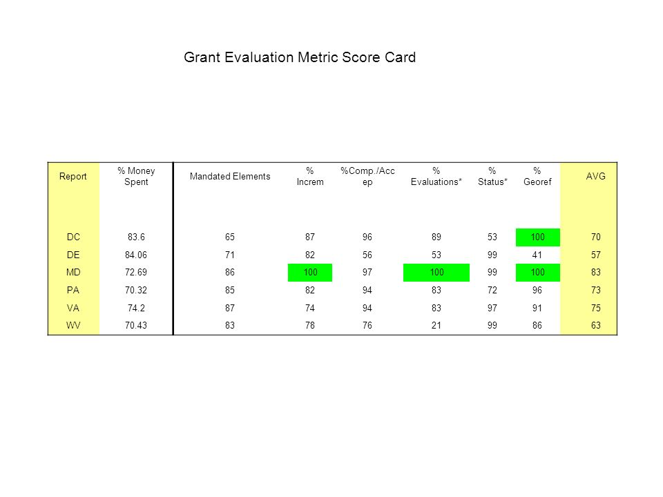 Grant Evaluation Metric Score Card Report % Money Spent Mandated Elements % Increm %Comp./Acc ep % Evaluations* % Status* % Georef AVG DC83.6658796895