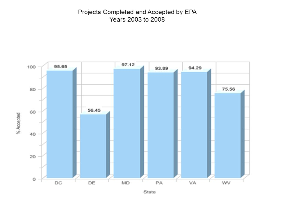 Projects Completed and Accepted by EPA Years 2003 to 2008