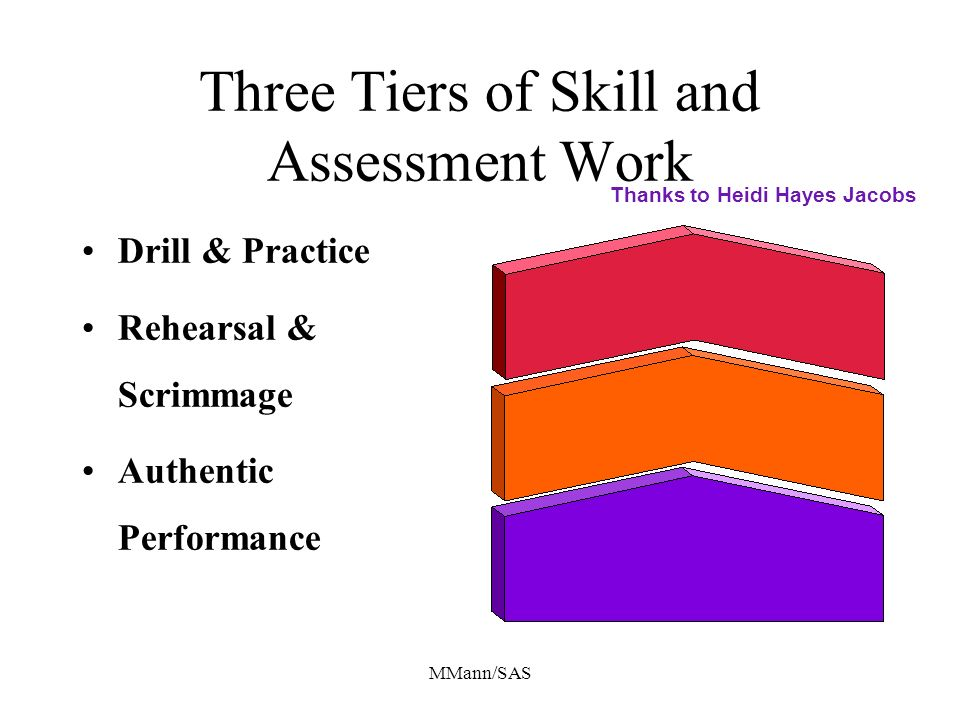 MMann/SAS Three Tiers of Skill and Assessment Work Drill & Practice Rehearsal & Scrimmage Authentic Performance Thanks to Heidi Hayes Jacobs