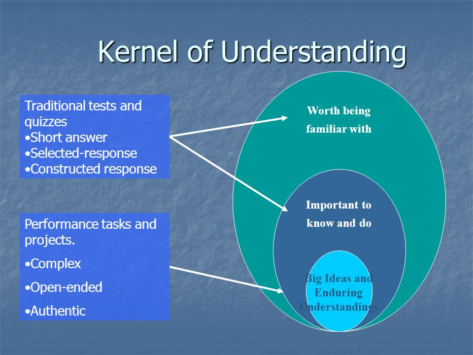 Kernel of Understanding Worth being familiar with Important to know and do Big Ideas and Enduring Understandings Traditional tests and quizzes Short answer Selected-response Constructed response Performance tasks and projects.