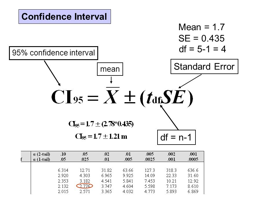 Confidence Interval 95% confidence interval mean Mean = 1.7 SE = 0.435 Standard Error df = n-1 df = 5-1 = 4