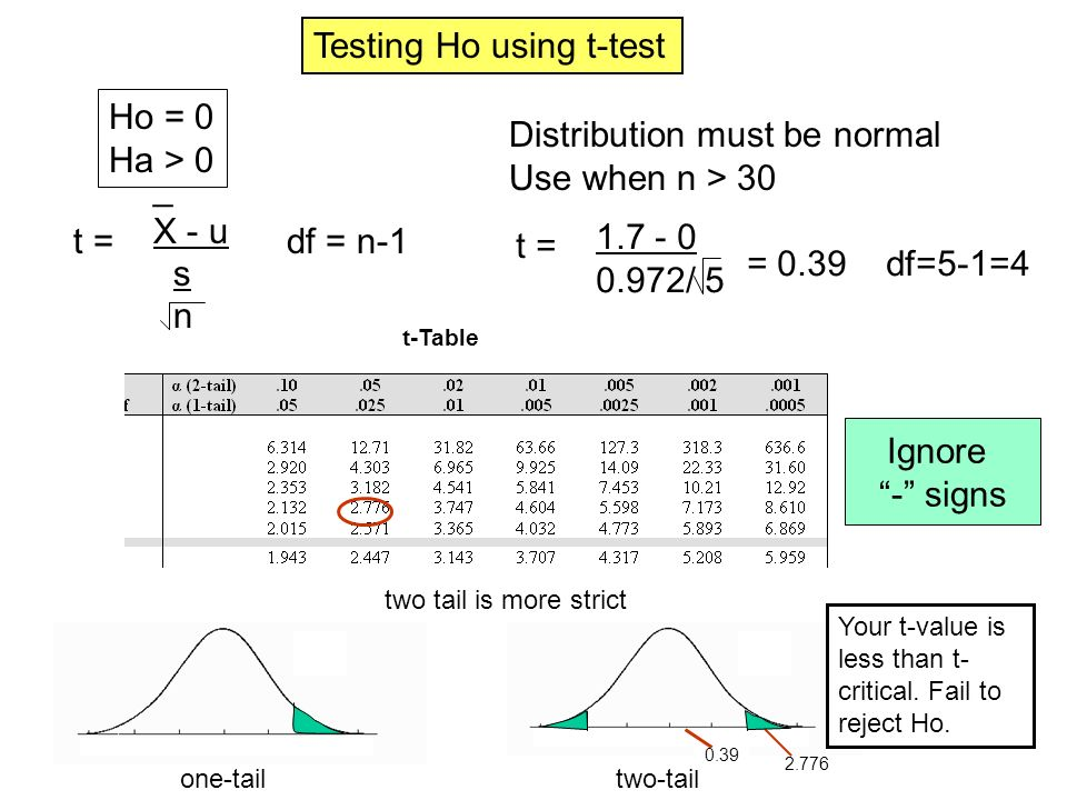 df = n-1 _ X - u s n t = Testing Ho using t-test Distribution must be normal Use when n > 30 Ho = 0 Ha > 0 t = 1.7 - 0 0.972/ 5 = 0.39 df=5-1=4 Ignore - signs t-Table two tail is more strict one-tailtwo-tail 2.776 0.39 Your t-value is less than t- critical.