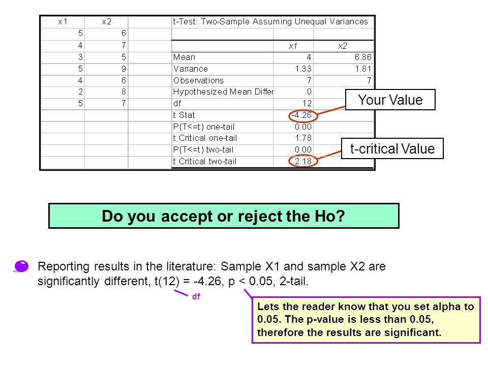 t-critical Value Your Value Reporting results in the literature: Sample X1 and sample X2 are significantly different, t(12) = -4.26, p < 0.05, 2-tail.