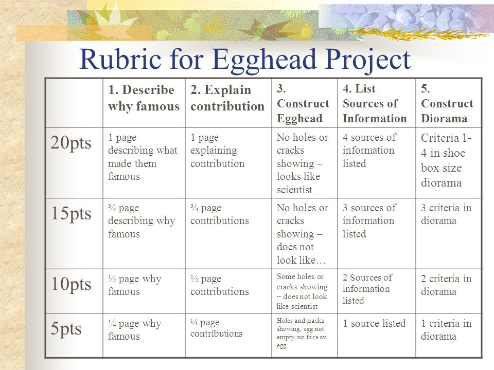 Rubric for Egghead Project 1. Describe why famous 2.