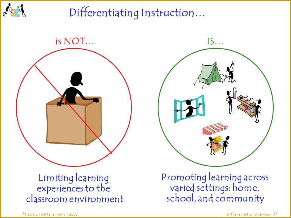 ©HIDOE - Differentiation, 2003Differentiation Overview is NOT…IS… Limiting learning experiences to the classroom environment Promoting learning across