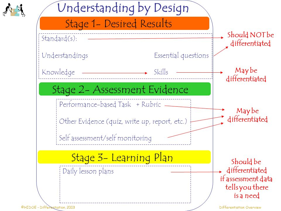 ©HIDOE - Differentiation, 2003Differentiation Overview Stage 1- Desired Results Stage 2- Assessment Evidence Stage 3- Learning Plan Standard(s): Under