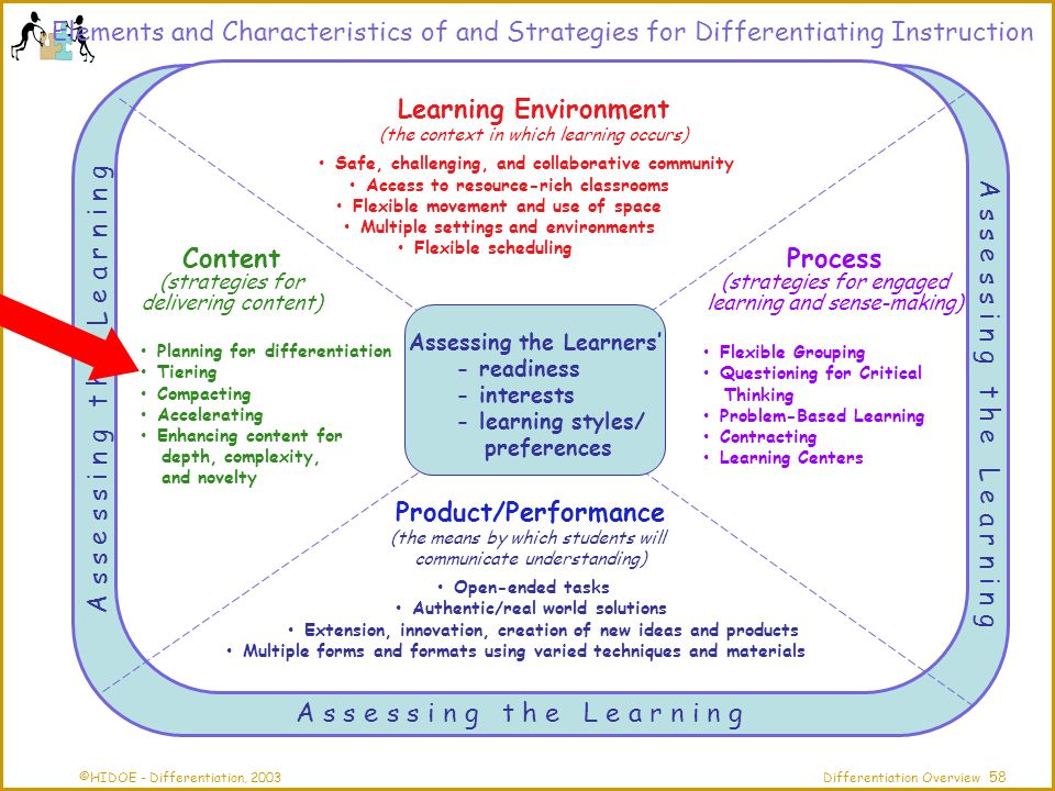 ©HIDOE - Differentiation, 2003Differentiation Overview Elements and Characteristics of and Strategies for Differentiating Instruction Assessing the Learner A s s e s s i n g t h e L e a r n i n g Product/Performance (the means by which students will communicate understanding) Open-ended tasks Authentic/real world solutions Extension, innovation, creation of new ideas and products Multiple forms and formats using varied techniques and materials Learning Environment (the context in which learning occurs) Safe, challenging, and collaborative community Access to resource-rich classrooms Flexible movement and use of space Multiple settings and environments Flexible scheduling Process (strategies for engaged learning and sense-making) Content (strategies for delivering content) Flexible Grouping Questioning for Critical Thinking Problem-Based Learning Contracting Learning Centers Planning for differentiation Tiering Compacting Accelerating Enhancing content for depth, complexity, and novelty Assessing the Learners - readiness - interests - learning styles/ preferences 58