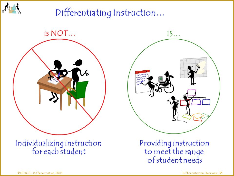 ©HIDOE - Differentiation, 2003Differentiation Overview is NOT… IS… Individualizing instruction for each student Providing instruction to meet the range of student needs Differentiating Instruction… 21