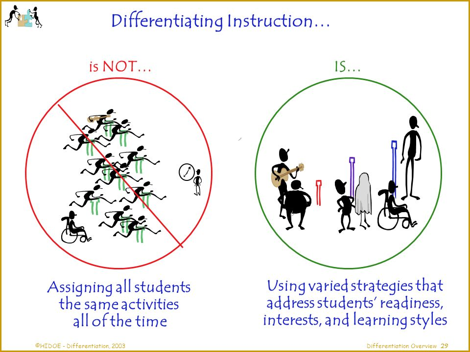 ©HIDOE - Differentiation, 2003Differentiation Overview is NOT…IS… Assigning all students the same activities all of the time Using varied strategies that address students readiness, interests, and learning styles Differentiating Instruction… 29