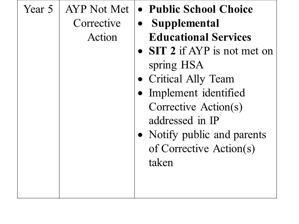 Year 5AYP Not Met Corrective Action Public School Choice Supplemental Educational Services SIT 2 if AYP is not met on spring HSA Critical Ally Team Implement identified Corrective Action(s) addressed in IP Notify public and parents of Corrective Action(s) taken