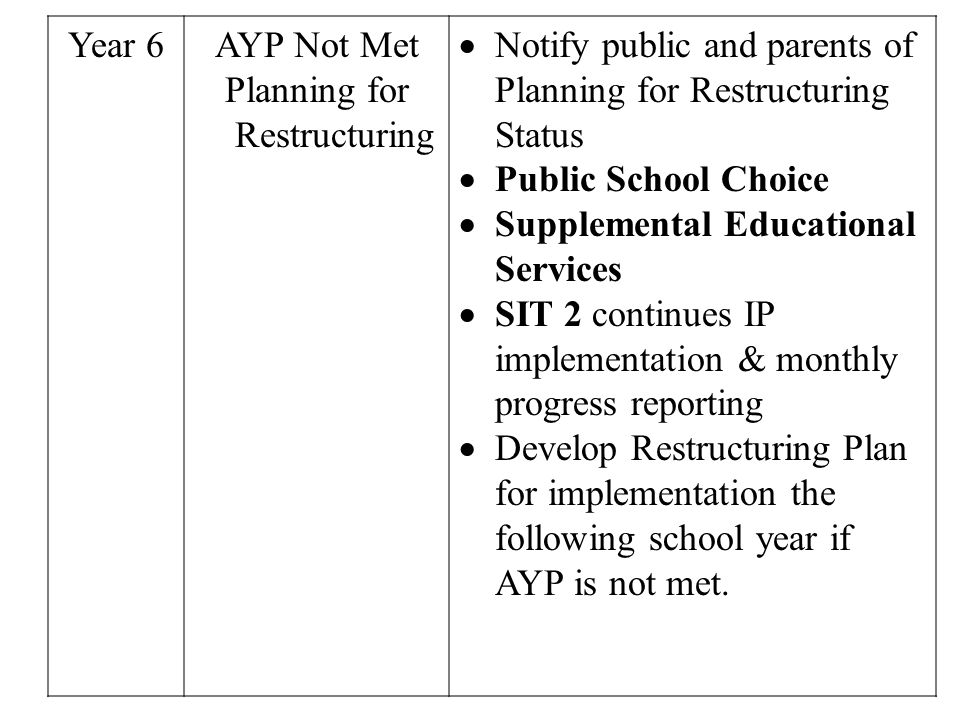 Year 6AYP Not Met Planning for Restructuring Notify public and parents of Planning for Restructuring Status Public School Choice Supplemental Educational Services SIT 2 continues IP implementation & monthly progress reporting Develop Restructuring Plan for implementation the following school year if AYP is not met.