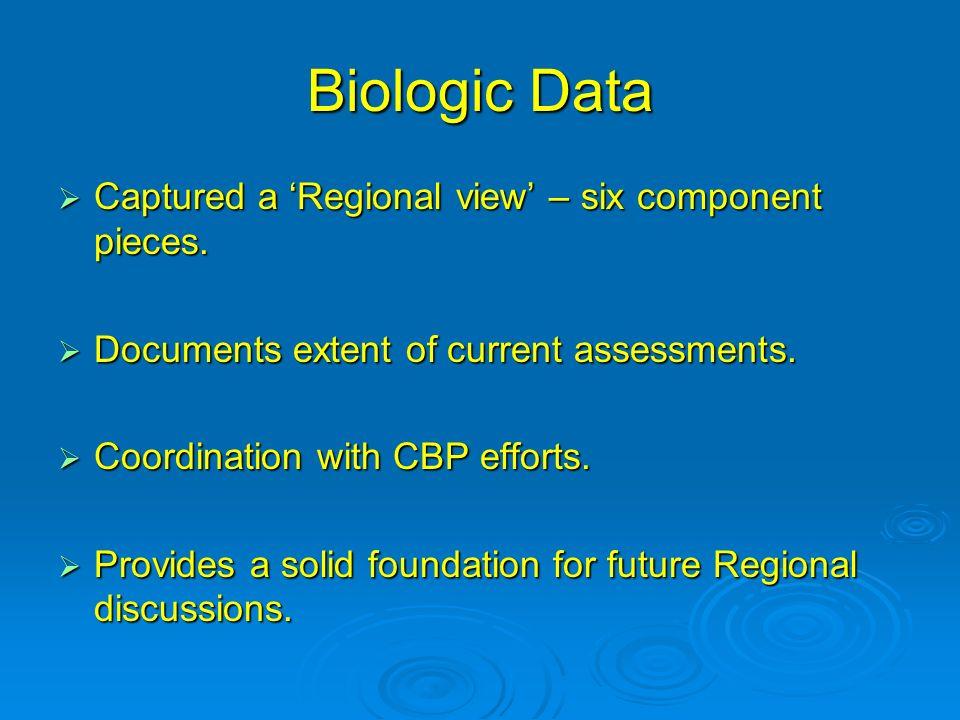 Biologic Data Captured a Regional view – six component pieces.