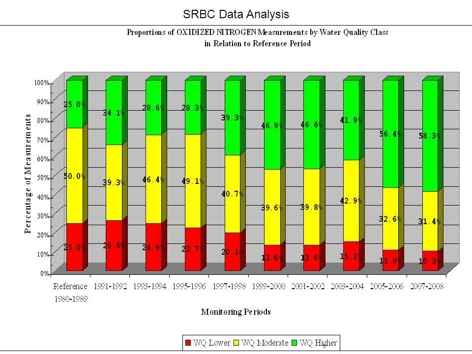 SRBC Data Analysis