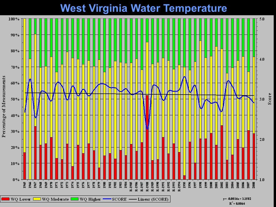 West Virginia Water Temperature
