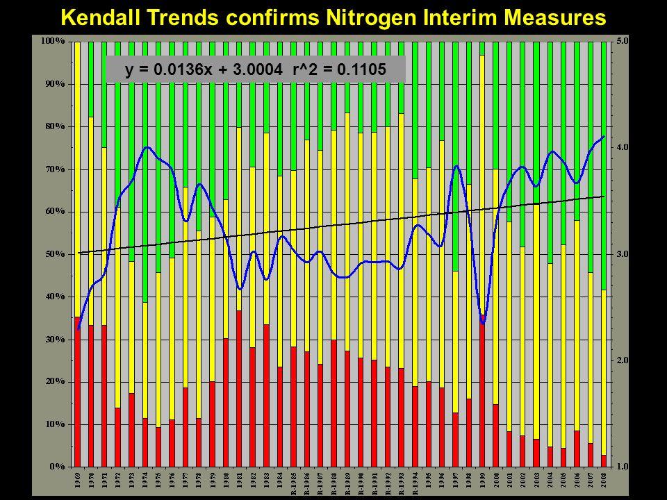 Kendall Trends confirms Nitrogen Interim Measures y = 0.0136x + 3.0004 r^2 = 0.1105