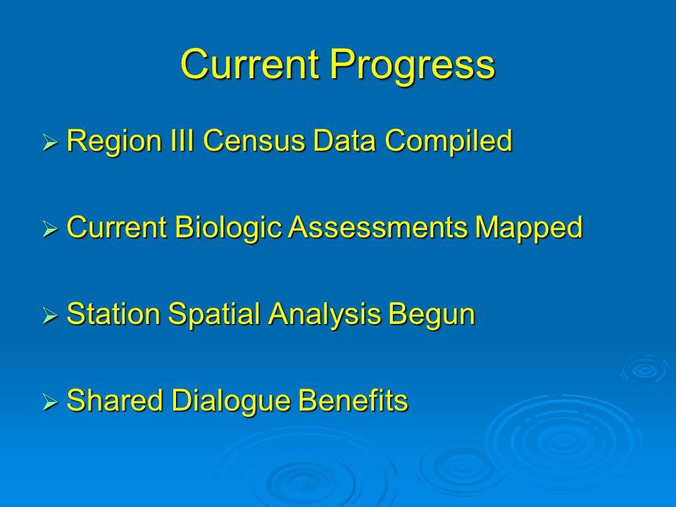 Current Progress Region III Census Data Compiled Region III Census Data Compiled Current Biologic Assessments Mapped Current Biologic Assessments Mapped Station Spatial Analysis Begun Station Spatial Analysis Begun Shared Dialogue Benefits Shared Dialogue Benefits