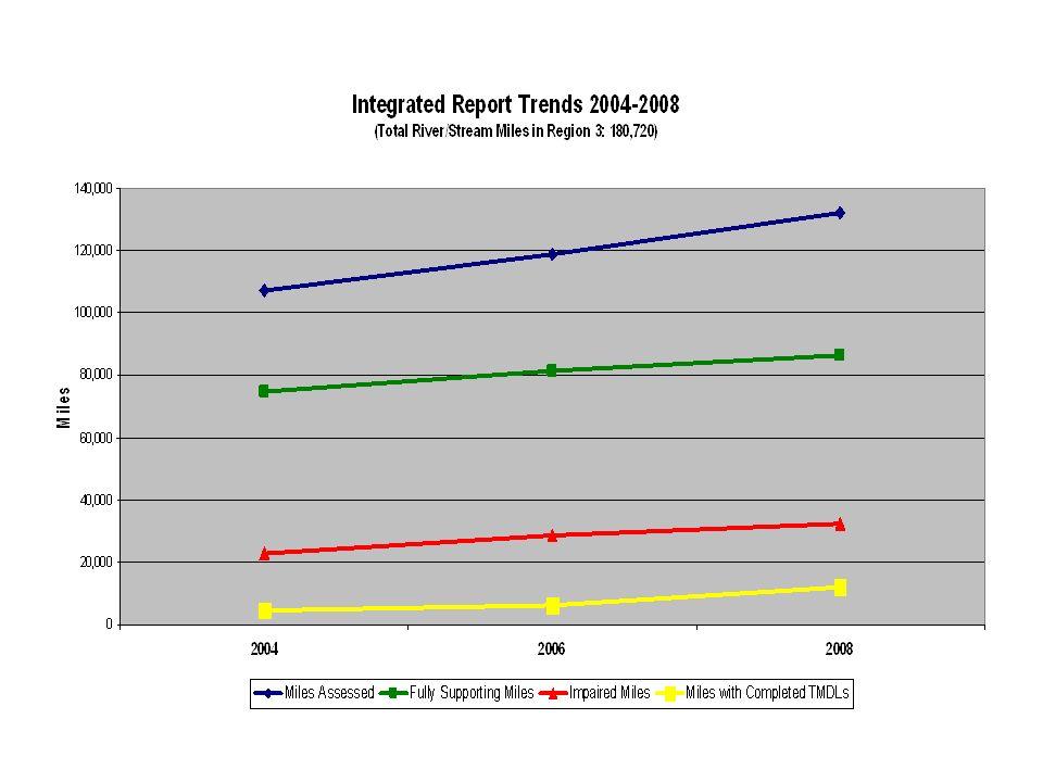 Kendall Trends on 117 Estuarine Long Term Stations