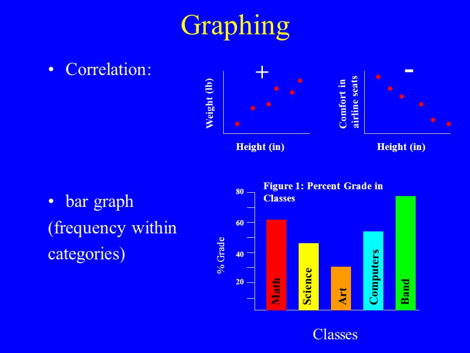 Graphing Correlation: bar graph (frequency within categories) Height (in) Weight (lb) + Height (in) Comfort in airline seats - Figure 1: Percent Grade