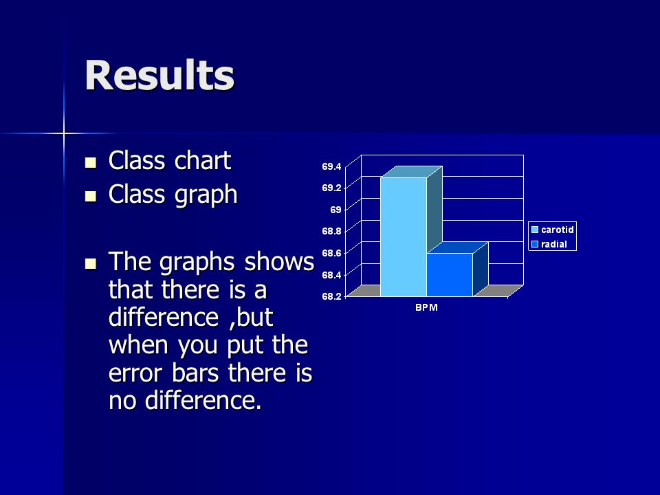 Results Class chart Class chart Class graph Class graph The graphs shows that there is a difference,but when you put the error bars there is no difference.