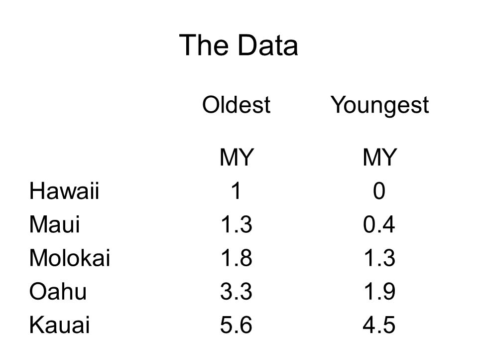 The Data OldestYoungest MY Hawaii10 Maui Molokai Oahu Kauai5.64.5