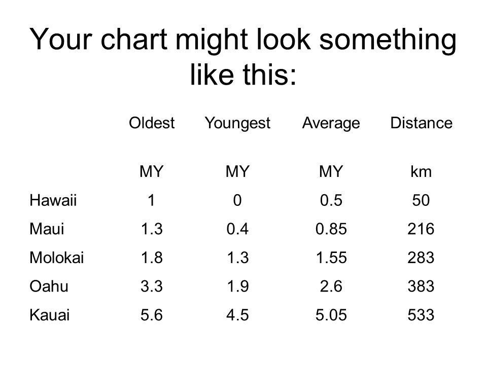 How to Graph Look at the axis on the graph on the worksheet Average Age is the Horizontal (x) axis Distance from the Hotspot is the Vertical (y) axis Look at the Units: (x) millions of years and (y) hundreds of kilometers Your data on the table should already be close to ready for this