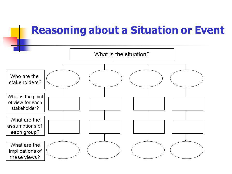 Reasoning about a Situation or Event What is the situation? Who are the stakeholders? What is the point of view for each stakeholder? What are the ass