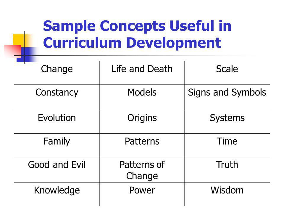 Sample Concepts Useful in Curriculum Development ChangeLife and DeathScale ConstancyModelsSigns and Symbols EvolutionOriginsSystems FamilyPatternsTime