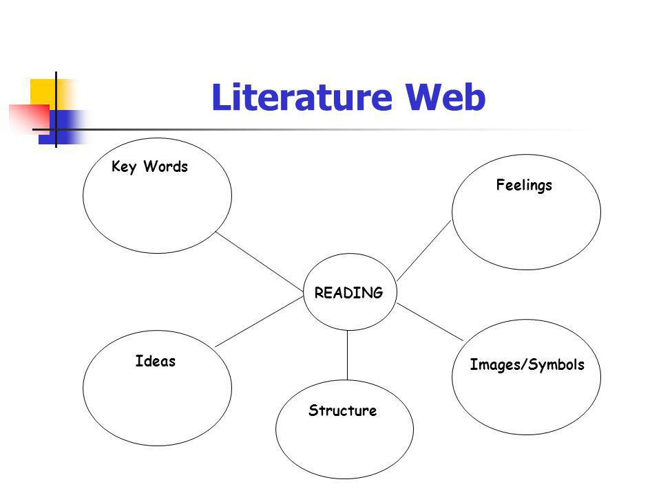 Key Words READING Feelings Ideas Structure Images/Symbols