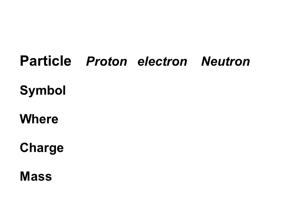 Particle Proton electron Neutron Symbol Where Charge Mass