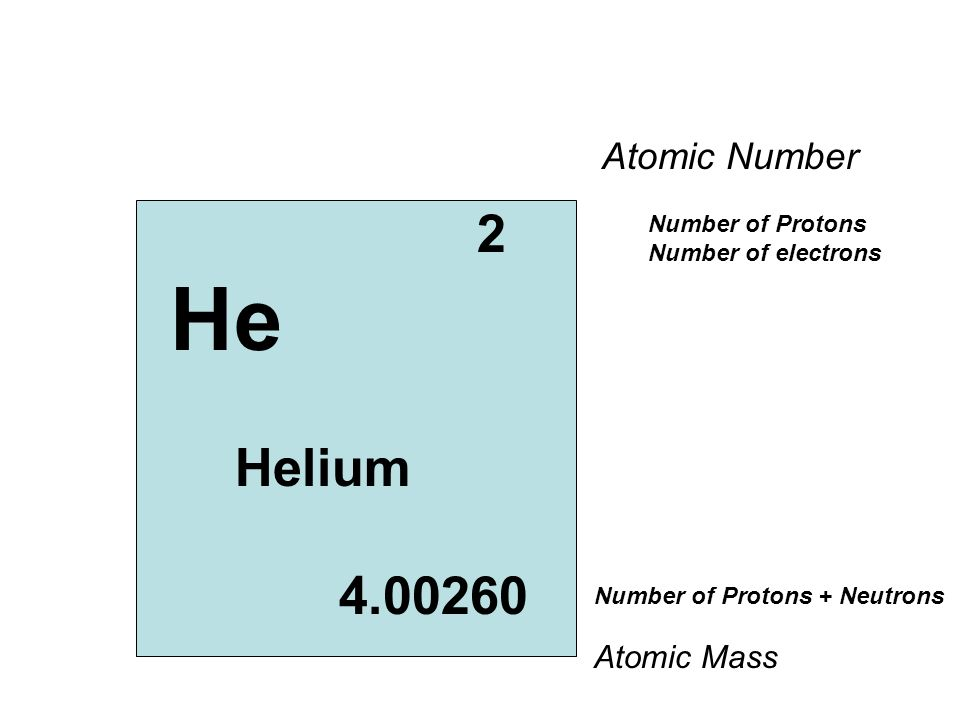 2 He Helium 4.00260 Number of Protons Number of electrons Number of Protons + Neutrons Atomic Number Atomic Mass