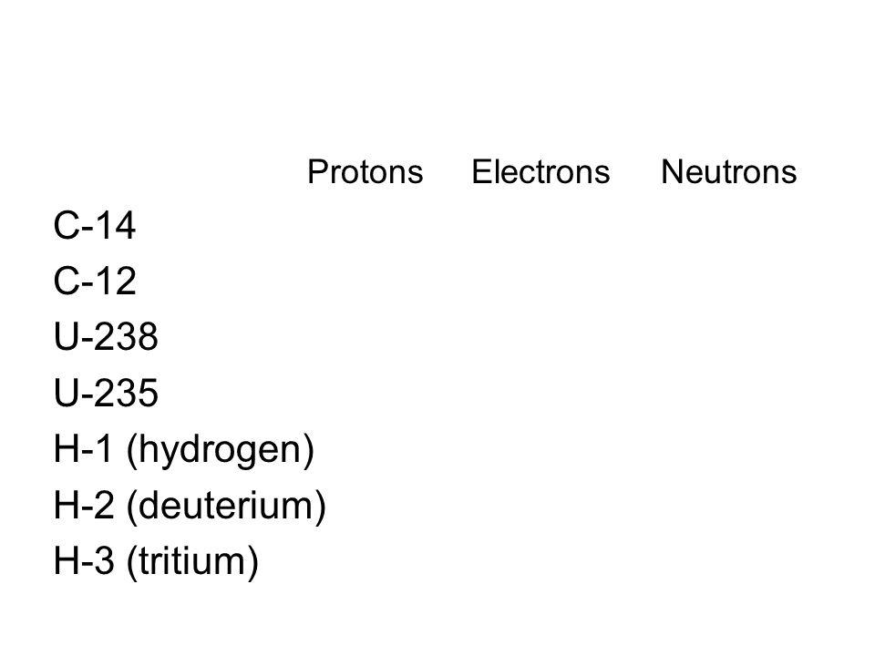 Protons Electrons Neutrons C-14 C-12 U-238 U-235 H-1 (hydrogen) H-2 (deuterium) H-3 (tritium)