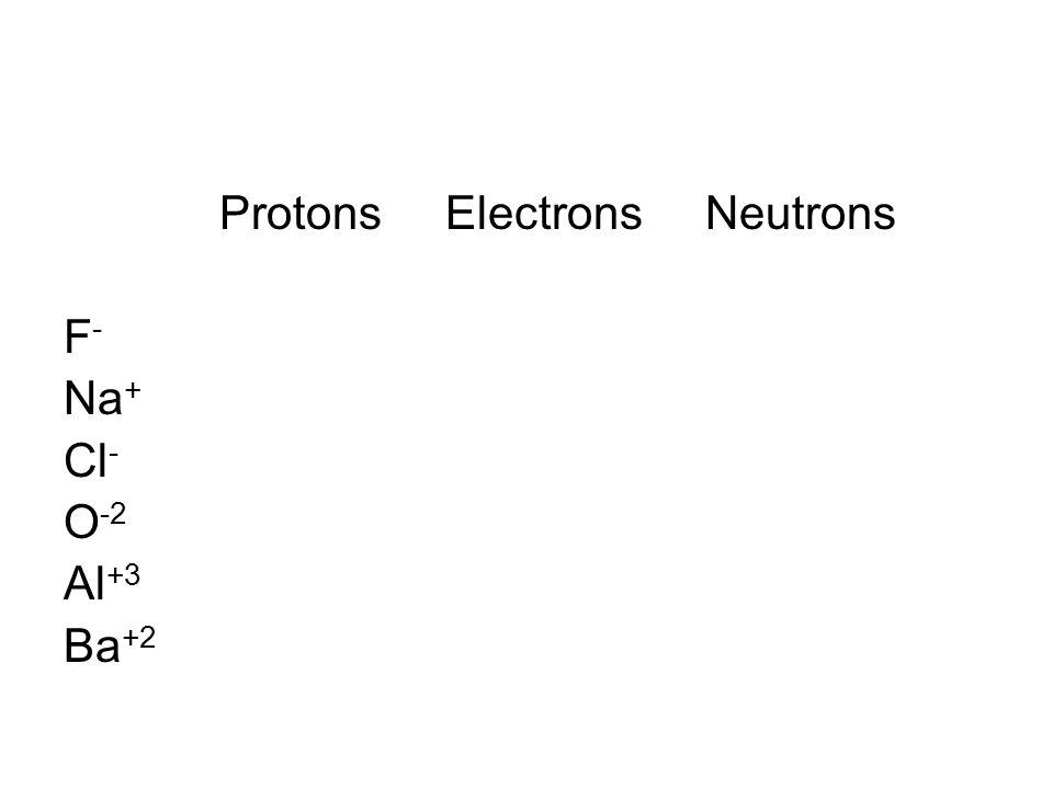Protons Electrons Neutrons F - Na + Cl - O -2 Al +3 Ba +2