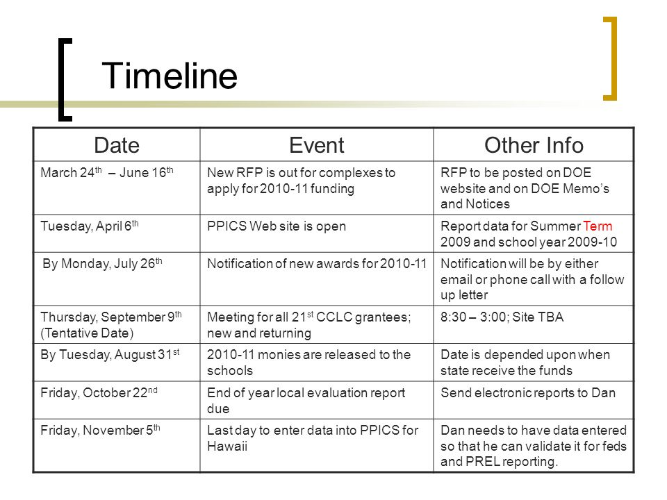 Timeline DateEventOther Info March 24 th – June 16 th New RFP is out for complexes to apply for 2010-11 funding RFP to be posted on DOE website and on DOE Memos and Notices Tuesday, April 6 th PPICS Web site is openReport data for Summer Term 2009 and school year 2009-10 By Monday, July 26 th Notification of new awards for 2010-11Notification will be by either email or phone call with a follow up letter Thursday, September 9 th (Tentative Date) Meeting for all 21 st CCLC grantees; new and returning 8:30 – 3:00; Site TBA By Tuesday, August 31 st 2010-11 monies are released to the schools Date is depended upon when state receive the funds Friday, October 22 nd End of year local evaluation report due Send electronic reports to Dan Friday, November 5 th Last day to enter data into PPICS for Hawaii Dan needs to have data entered so that he can validate it for feds and PREL reporting.